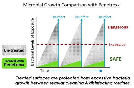Microbial Growth Comparison with Penetrexx